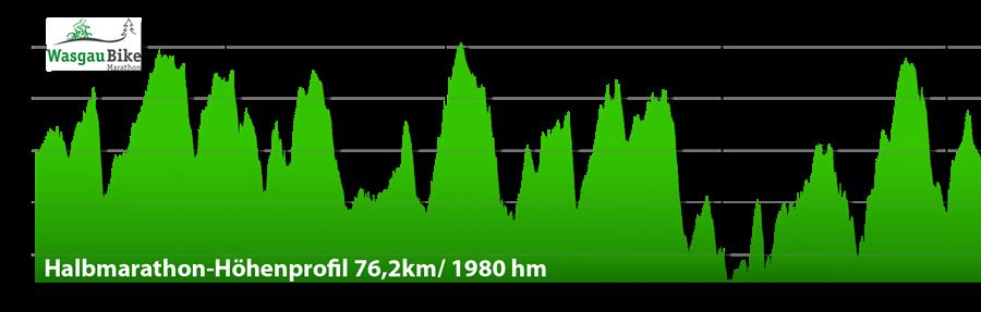 WasgauBike-Höhendiagramme-2015-75km-mit-Höhenprofil